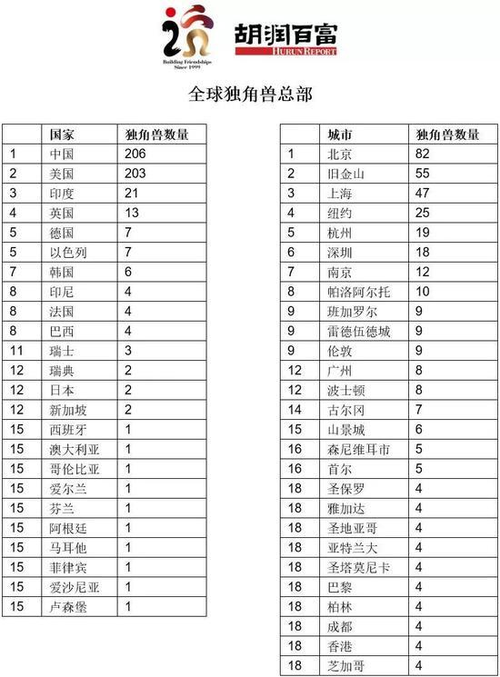 胡润全球独角兽榜:中国独角兽企业首次超过美国