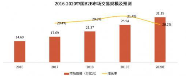 上半年中国企业采购行业研究报告:苏宁B2B线下采购占比居首