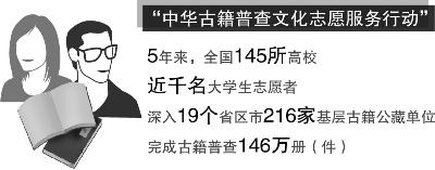 227名志愿者帮助整理古籍21万册(件) 仍有大量古籍尚未整理
