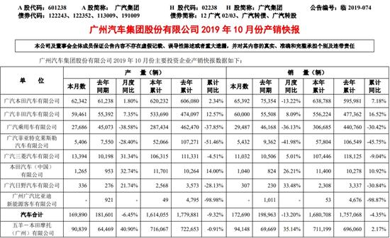 广汽10月自主品牌销量降幅明显