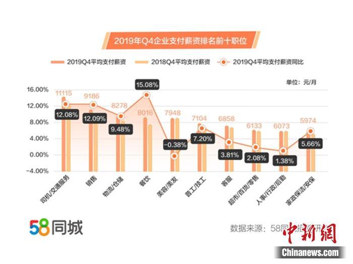 职位薪资排行。图片来源:58同城