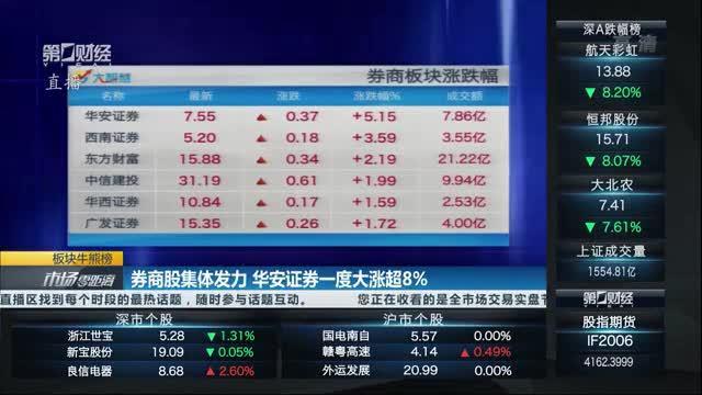 长江证券涨逾6% 券商股持续发力 好行情能走多远?