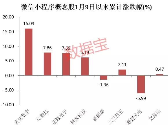 腾讯小程序商业化三周年成绩亮眼 腾讯控股市值飙升1433亿港币