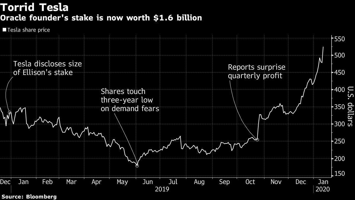甲骨文创始人购买特斯拉股票 从价值10亿美元到16亿美元