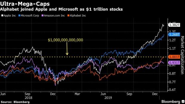 谷歌母公司市值首破万亿美元 成苹果、微软、亚马逊后第四家
