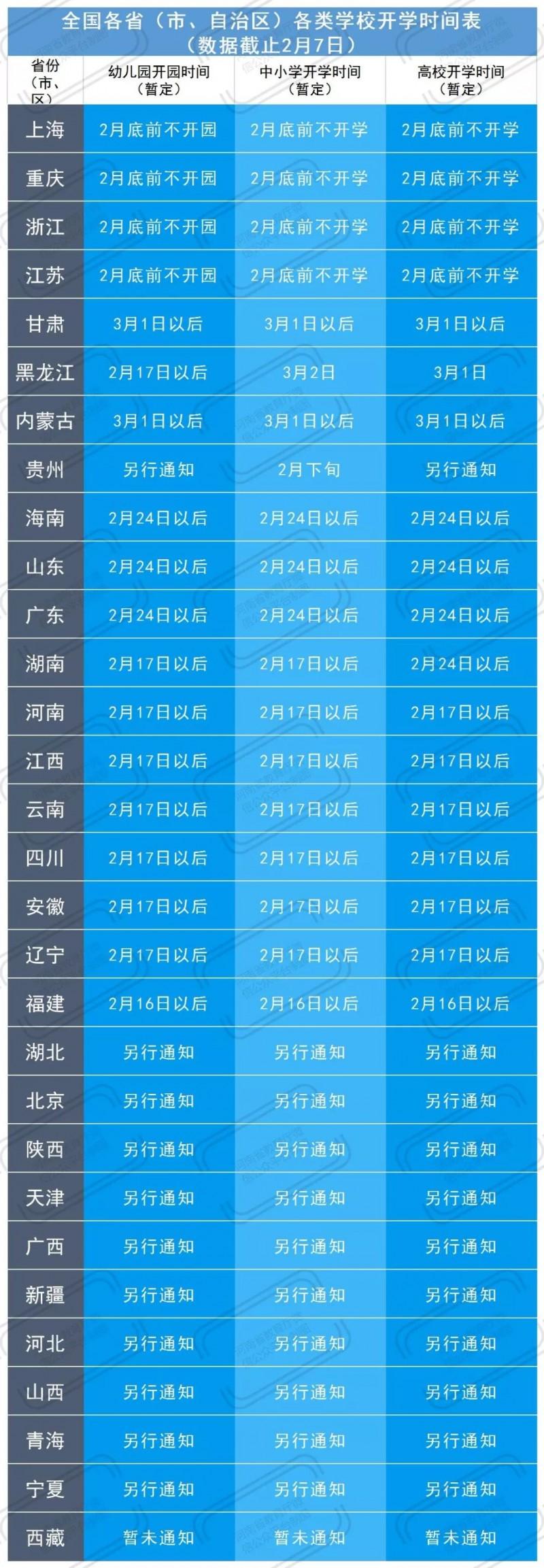 学生家长必看 全国各省(区、市)学校延期开学时间一览表