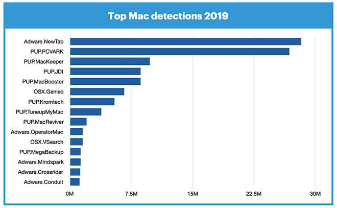 去年Mac恶意软件攻击首超Windows 广告恶意软件居多