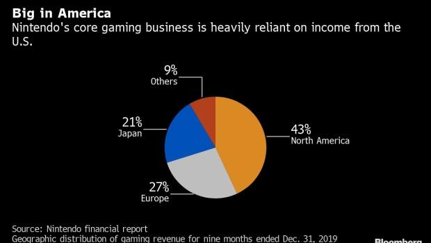 疫情持续或致任天堂游戏主机Switch全球缺货 欧美4月初将断货