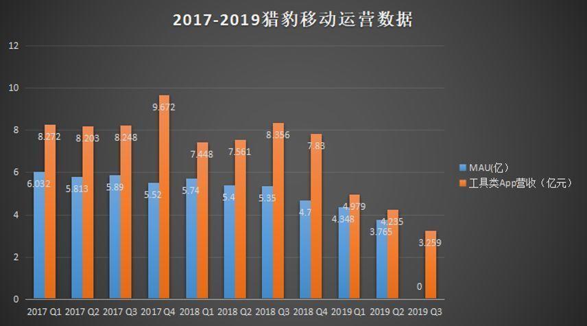 """猎豹移动""""危情再现"""":45款App因""""违规""""突遭下架 股价大跌20%"""