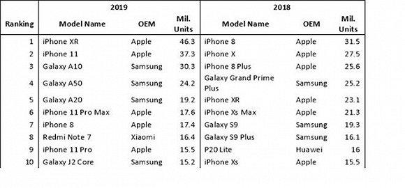 iPhone XR去年出货量全球第一 约为4630万部