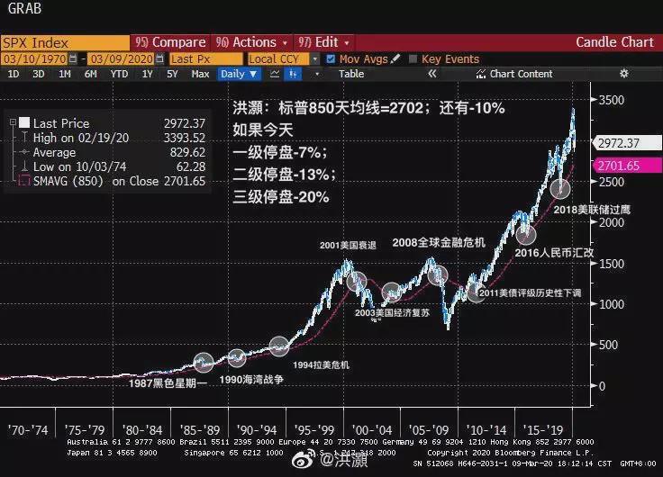 A股?黄金?国债?全球投资者都在找的避险资产到底在哪里?