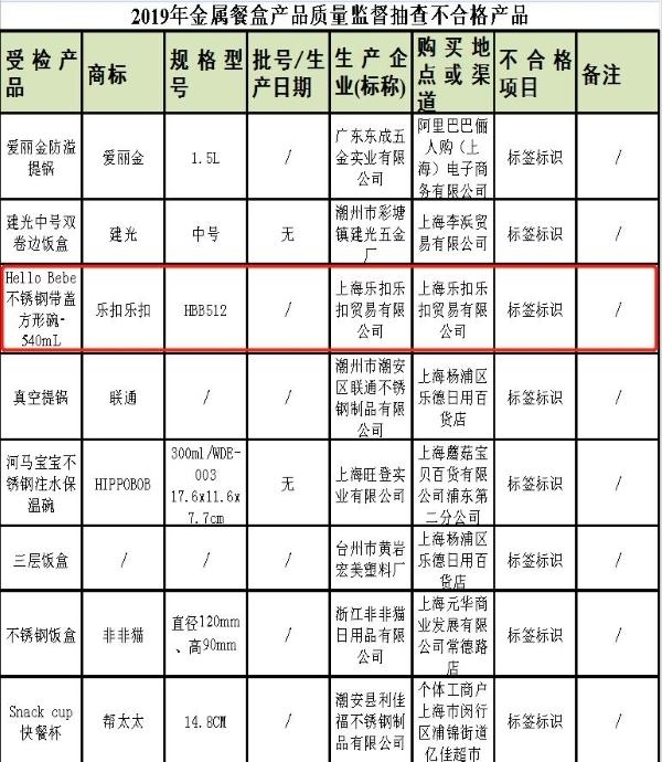 乐扣乐扣一产品抽检不合格被上海市场局通报 去年曾召回1162件捣碎器