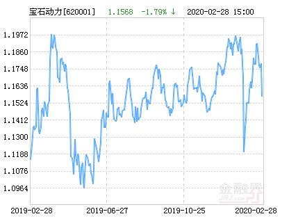 宝石动力(620001)混合基金最新净值跌幅达1.79%