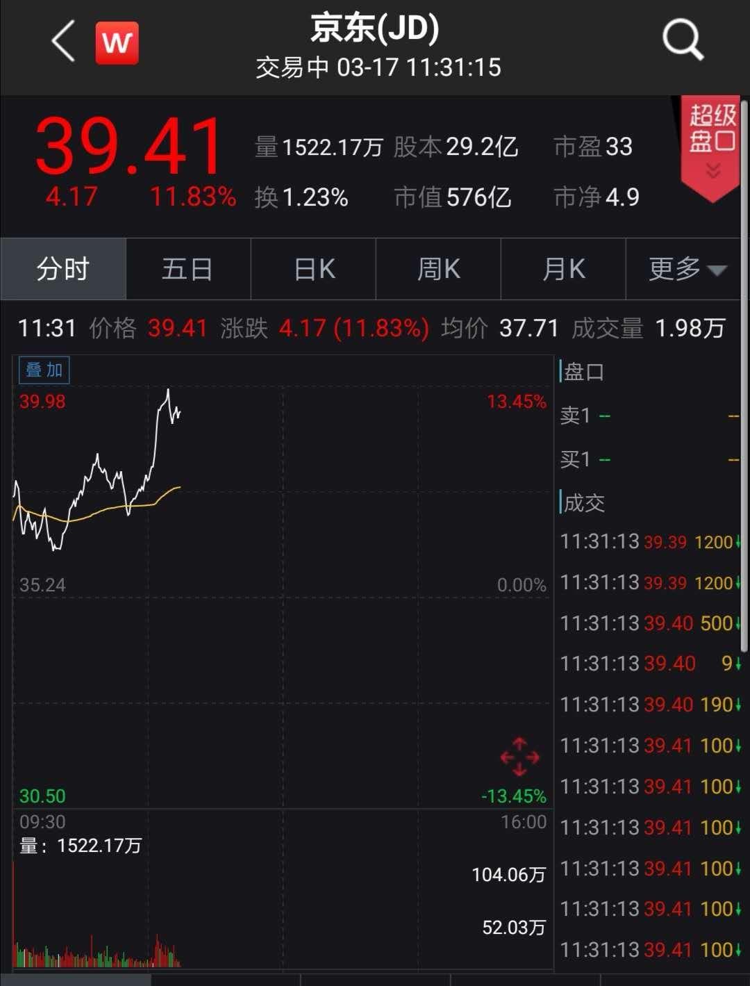 刘强东出手砸140亿回购 股价应声暴涨12%