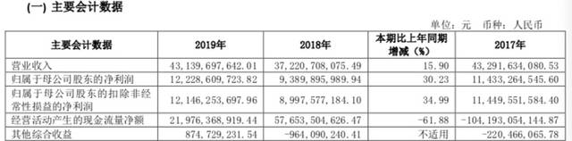 中信证券2019年净利润超百亿 同比增长15.9%