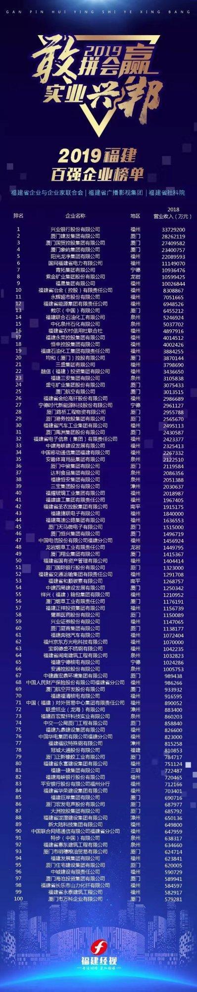 2019福建百强企业榜单发布 兴业银行位列第一