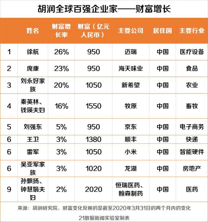 LV掌门人每天损失30亿 马化腾成中国首富