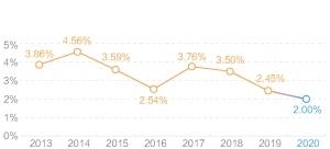 超六成货基收益率跌破2% 天弘余额宝破纪录至1.91%