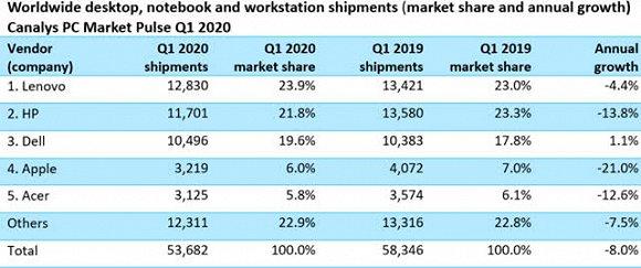 全球一季度PC出货量同比降低8% 联想下降4.4%