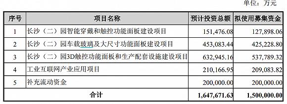 蓝思科技(300433.SZ)迷之定增 缺未来发展的钱?