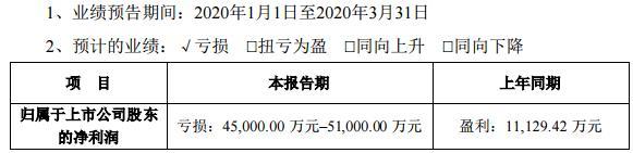 天齐锂业(002466.SZ)一季度预亏4.5亿元至5.1亿元