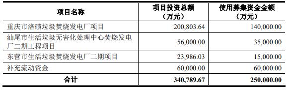 三峰环境有息负债60亿冲关IPO 存货占流动资产比例上涨