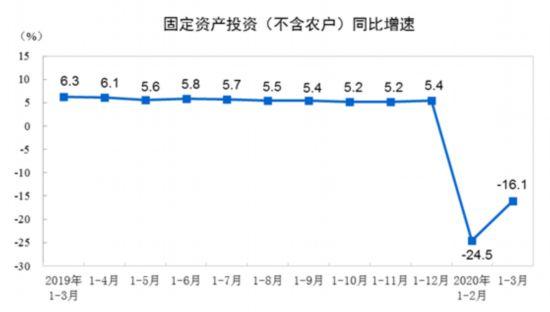 一季度全国固定资产投资(不含农户)84145亿元 同比下降16.1%