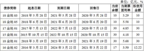 金地集团债券风波后收监管函 有息负债950亿