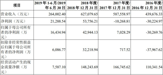 华润微(688396.SH)上市俩月首份年报营收净利双降是怎么回事?