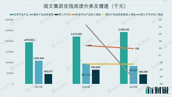 """閱文集團(0772.HK)的管理團隊調整""""如期而至"""" 程武接任"""