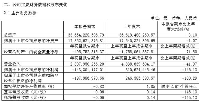宇通客车发布2020年一季报:亏损1.43亿元 营收下降41.97%