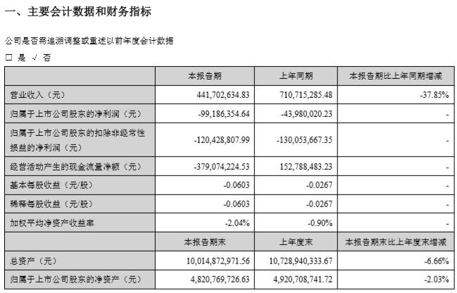 海马汽车发布2020年一季报:亏损9918万元 营收下降37.85%
