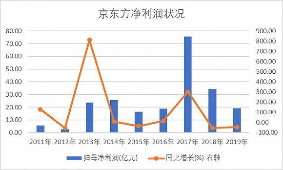 京東方A(000725.SZ)增收不增利 扣除政府補貼后陷巨額虧損