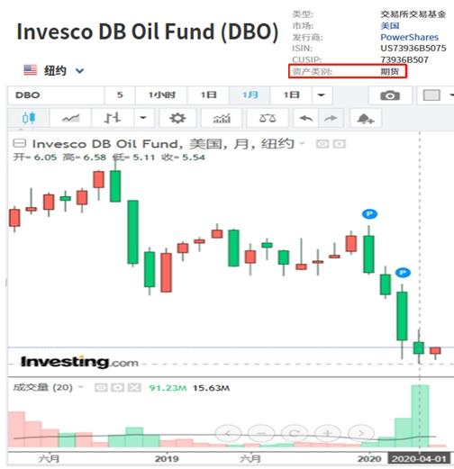 国际油价剧烈波动 7只原油类QDII单月跌超30%