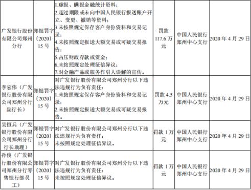 广发银行郑州分行七宗违法行为被罚超百万 3名责任人受处罚