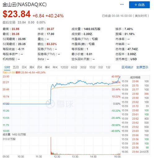 金山云(NASDAQ:KC)上市首日股价大涨40% 市值达48亿美元