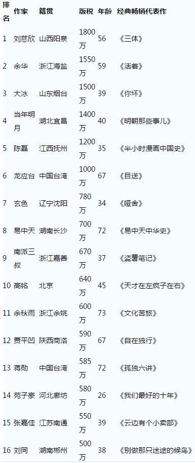 中國作家富豪榜 劉慈欣1800萬居榜首