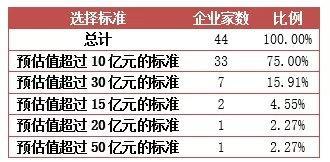第七批科創板名單公布 共有7家 預估值超過10億