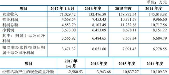上海雅仕(603329.SH)上市没3年就亏损成绞肉机 为什么?