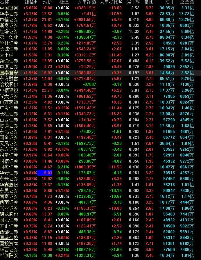 券商股打开涨停板 仍显动力不足,谁是真航母