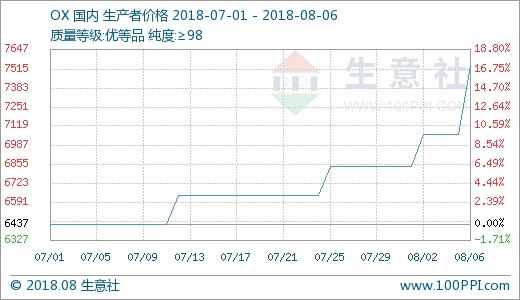 邻二甲苯价格大涨 涨幅6.73% 同比上涨26.57%