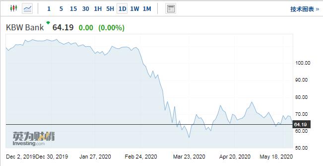 巴菲特抛售、市值蒸发8000亿美元,银行股不被看好
