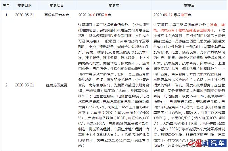 特斯拉中国新增第二类增值业务 涵发电、输电、供电业务等