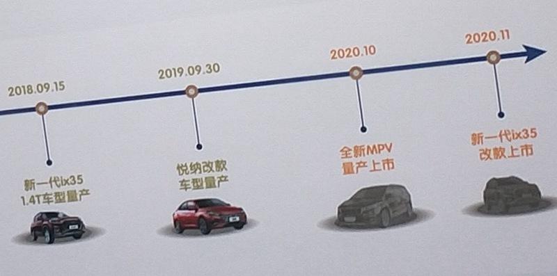 北京现代全新MPV将于下半年上市 3排7座布局