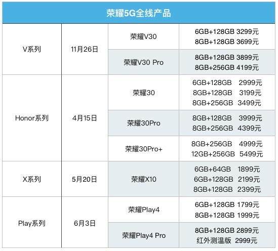 荣耀4大系列8款新机上市 5G手机价格战全面开打 下半场将会如何?