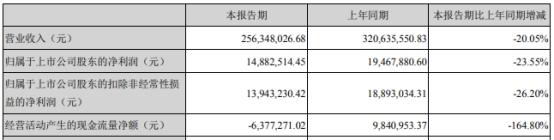 日丰股份(002953.SZ)上市募资4亿 首年营收净利双降
