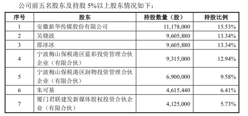 巴九灵接受上市辅导:存在高度依赖吴晓波风险