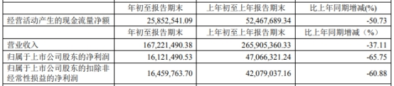 拉芳家化(603630.SH) 披露2020年第一季度财报