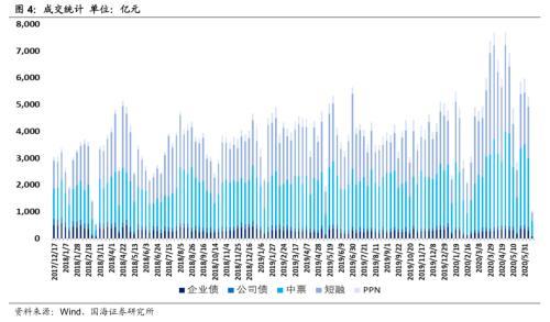 净融资额有所回落,发行利率持续上行(国海固收研究)