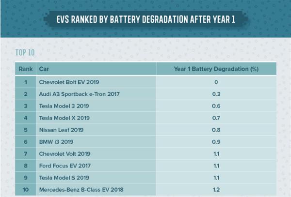 电动汽车电池衰减排名来了 三菱衰减最严重?